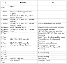 Vaccination Chart From Birth To 10 Years Vaccinations Wall Street Pediatrics