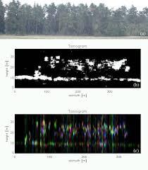 Dlr Institut Für Hochfrequenztechnik Und Radarsysteme Multimodal