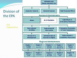 Environmental Protection Agency Epa Ppt Download
