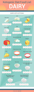 Keto Diet Foods The Full Ketogenic Diet Food List