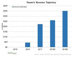 How Tesaro Stock Performed In December Market Realist