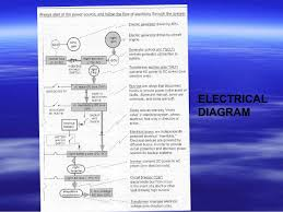 aircraft electrical wiring diagram aircraft image 9 aircraft electrical systems on aircraft electrical wiring diagram
