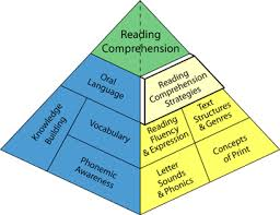 Balancedliteracydiet Reading Comprehension Strategies