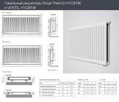 Стальной <b>панельный радиатор Royal Thermo</b> HYGIENE 10-500 ...
