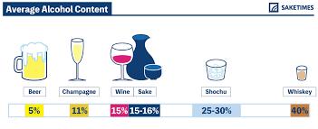 Sake Types Chart How Much Alcohol Is In Sake Saketimes Your Sake Source