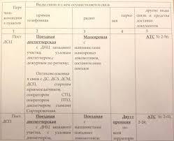 Студопедия СИБИРСКИЙ ГОСУДАРСТВЕННЫЙ УНИВЕРСИТЕТ Продолжение таблицы 2