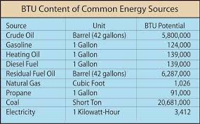 British Thermal Unit Btu Chart Units Begin The Story Catalyst Energy