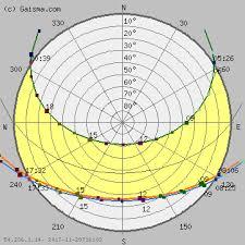 Tbilisi Sun Path Diagram Solar Path Diagram Sun Chart