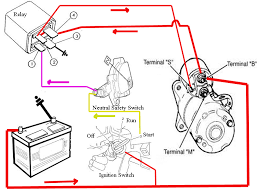 car starter wiring diagram wiring diagram and schematic design vwvortex starter relay for heatsoak problems