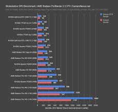 Radeon Graphics Card Comparison Chart Best Workstation Gpus 2018 Premiere Autocad Vray Blender
