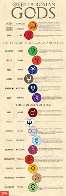 Greek Goddesses Names and Meanings | alphabet, comes from the ...