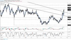 Dailyfx Blog Silver Prices Ward Off False Breakout As