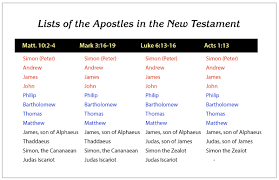 How Did The Twelve Apostles Die Where Did The Apostles