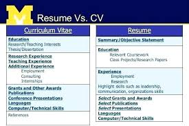 Curriculum Vitae Vs Cv Differentiate Between Resume Portfolio And Custom Difference Between Cv And Resume