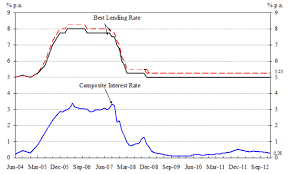 Hong Kong Monetary Authority Composite Interest Rate End