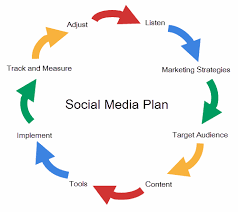 planning your social media marketing strategy using google plus  putting google first