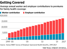 Health Insurance Quote Interesting Health Insurance Premiums Average Annual Cost 4848 Family