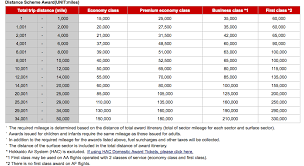 Jal Award Chart Emirates Alaska Airlines Publishes Award Chart For Emirates