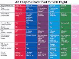 Australian Airspace Classification Google Search Pilot