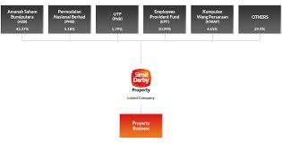 Sime Darby Plantation Organization Chart About Us Sime Darby Property