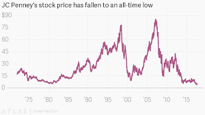 Jcpenney Stock Price Chart Jcpenneys Jcp Stock Price Has Fallen To A New Low Quartz