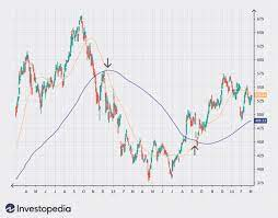 Trend following indicator for forex and commodities. Trend Trading The 4 Most Common Indicators