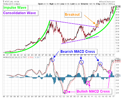 At T Stock Nyse T Is On The Brink Of A Technical Breakout