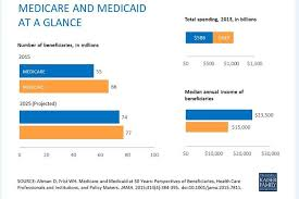 Medicaid Chart Income 2016 What Paul Ryans Stance On 2016 Means For Health Care