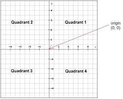 Coordinate System And Ordered Pairs Pre Algebra Introducing