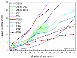 Ps4 Vs Xbox One Sales Chart 2015 Ps4 Total Sales
