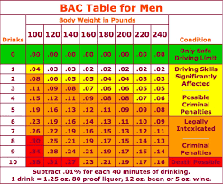 Alcohol Weight Chart How Many Drinks Will Get You A Dui Chart Sewickley Pa
