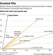5 Incredible Charts Proving Apples Dominance