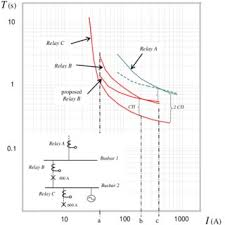 arturo conde doctor of electrical engineering autonomous fig 2 time coordination example of overcurrent relays