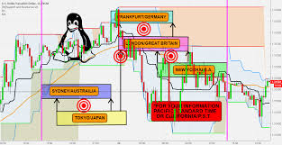 Usdcad Forex Overlapping Times Pst Ca Visual Chart