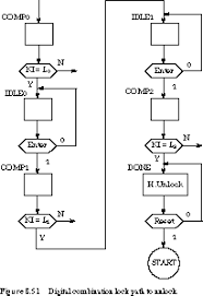 Asm Chart For 2 Bit Up Down Counter Finite State Machine Word Problems