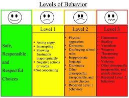 Behavior Charts For Oppositional Defiant Disorder Odd Behavior Charts Bedowntowndaytona Com
