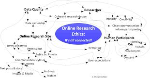 scope seminars fair good ethics quality in online research online research ethics map