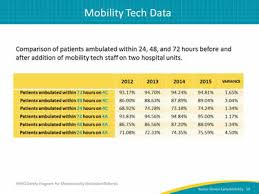 24 Hour Chart Check Nursing Nurse Driven Early Mobility Protocols Facilitator Guide