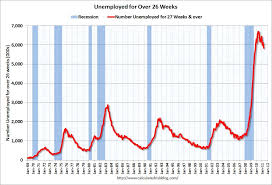 unemployment during the great depression has been overstated and  unemployment during the great depression has been overstated and current unemployment understated we ve now got depression level unemployment