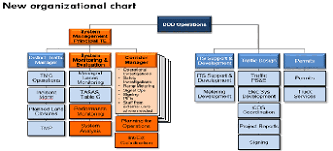 Caltrans Org Chart Institutional And Operational Elements Caltrans