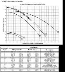 pentair 5hp 3 phase whisperfloxf pump xfk 20 022019 shipping pentair whisperflo xf variable speed pool pump performance curve