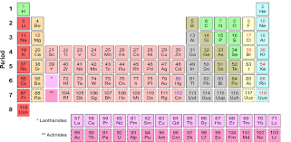 Amazon.com: Periodic Table Flashcards & Quiz: Appstore for Android