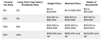 New Tax Plan Chart Trump Tax Plan Rates Trade Setups That Work