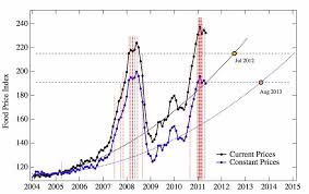 food prices and social unrest chart business insider food price projection