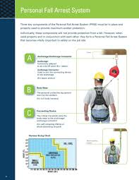 Miller Fall Protection 2016 By Honeywell Safety