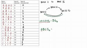 Hexadecimal Base 16 Chart Conversion Base 16 To Base 2