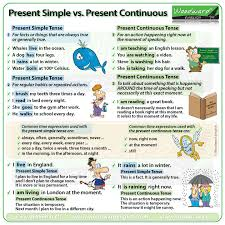 Present Simple Vs Present Progressive Tense Difference