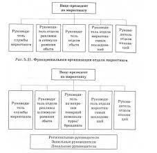 Организация маркетингового планирования на Предприятии курсовая  Файл организация маркетингового планирования на предприятии курсовая