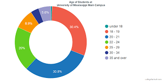 University Of Mississippi Diversity Racial Demographics
