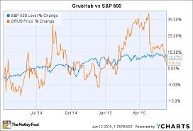 Grubhub Share Price Chart Recent Ipos Where Is Grubhub Now The Motley Fool